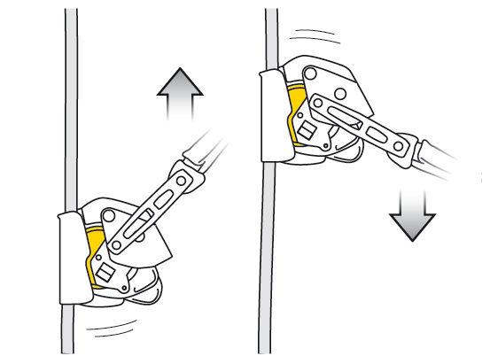 Uređaj za zaustavljanje pada - ASAP LOCK